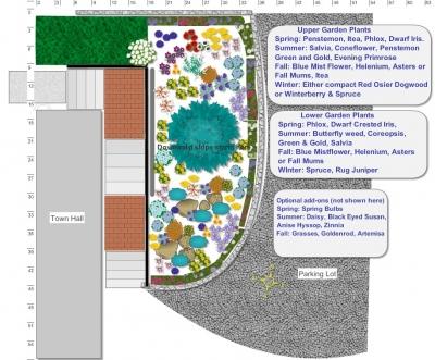 Plan for the new garden